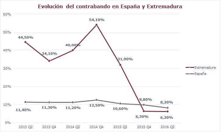 Gráfico Evolución del contrabando en España y Extremadura